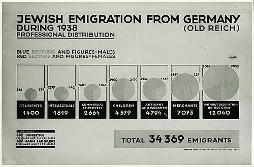Jewish emigration from Germany during 1938