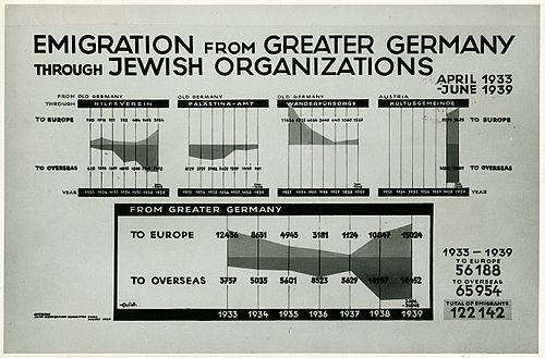 Jewish emigration from Germany and Austria through Jewish agencies